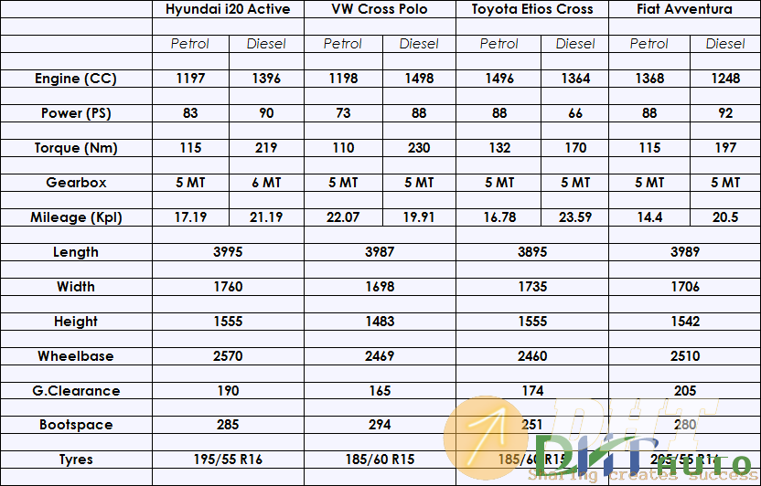 Hyundai-i20-Active-Specification-Comparison.png
