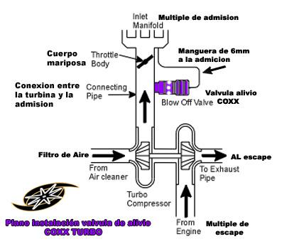 Workshop Manual  Blow Off Valve Schematic   Automotive